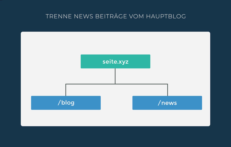 Trenne News Beiträge vom Hauptblog.