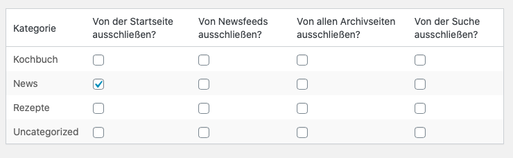 wordpress beitrag kategorie ausblenden